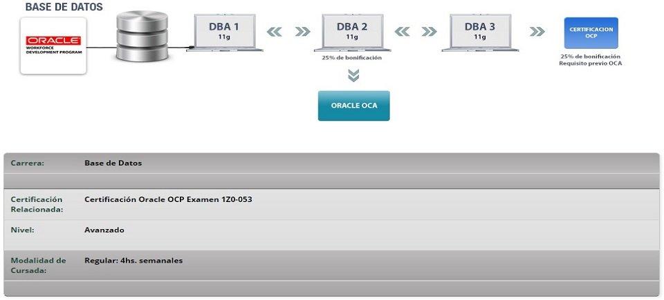 Oracle DBA II - Academias Utn Mendoza